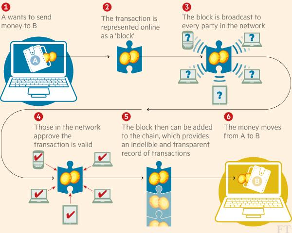 Block chain technology process