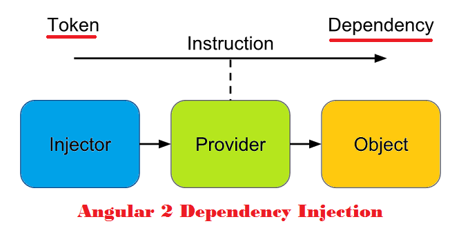 Dependency+Injection+in+Angular+2