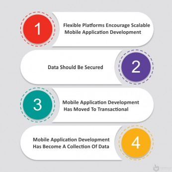 Successful-Strategy-For-Mobile-Application-Development