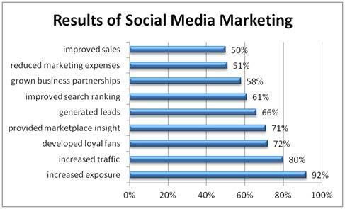 Social-Media-Results-Chart