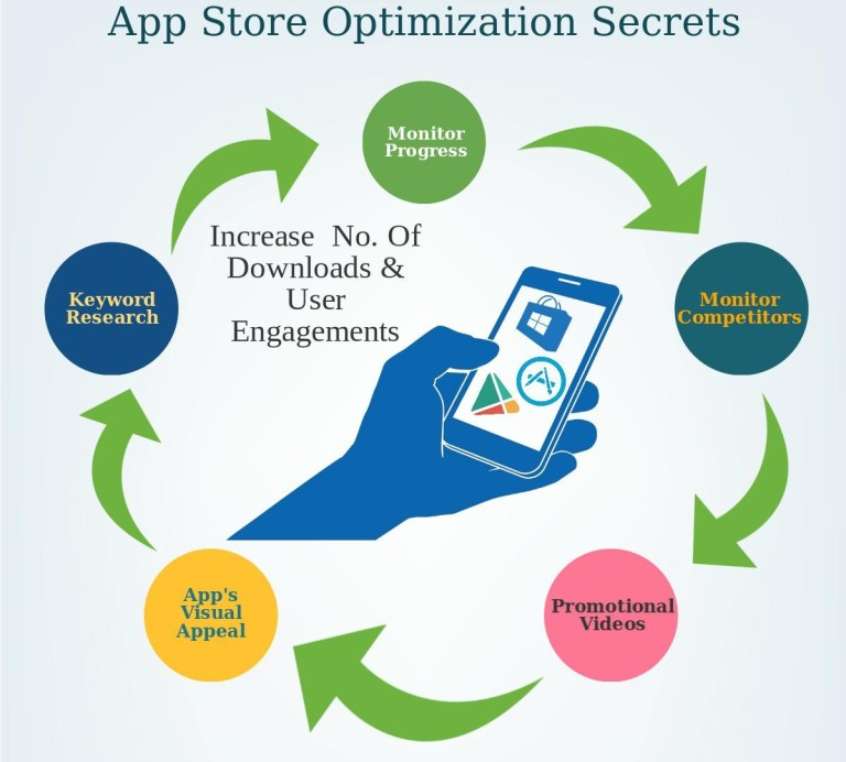app-store-optimization-secrets