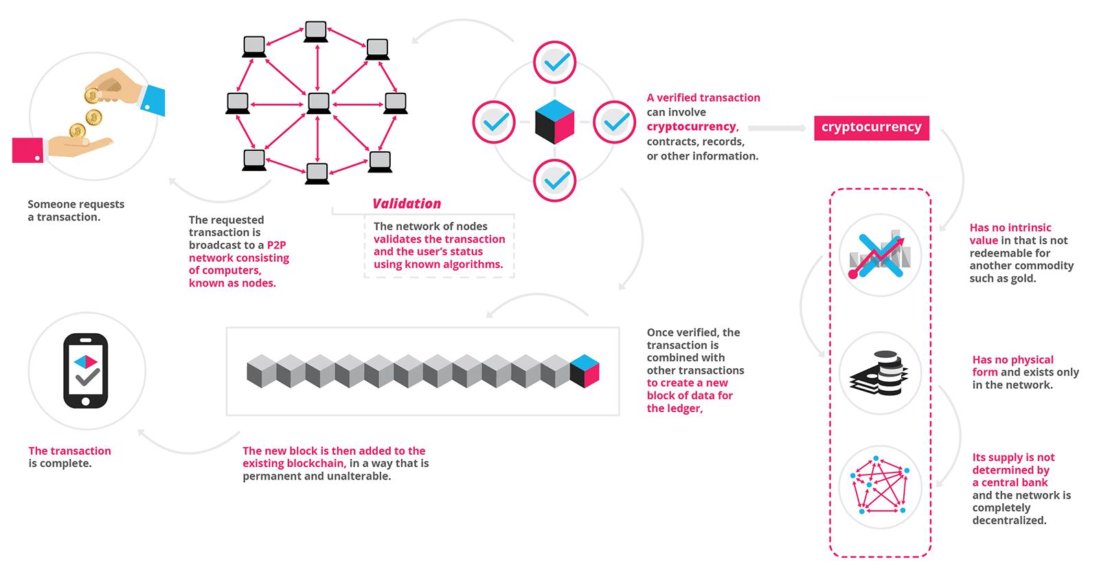understanding blockchain technology
