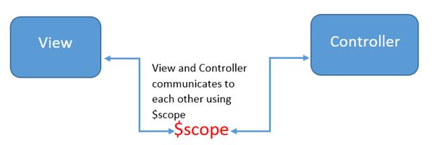scope angular js