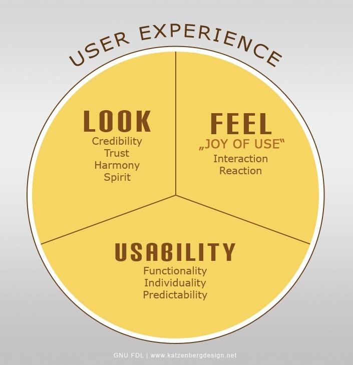 user experience - LFU